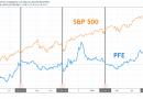 Доходы Pfizer: на что обращать внимание на PFE